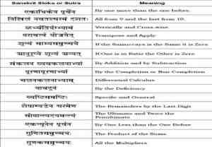 12.Vedic-Math-sutras[1]